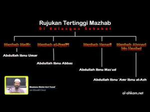 Rujukan Tertinggi 4 Mazhab Di Kalangan Sahabat & Fatwa Ganjil Ibnu Umar